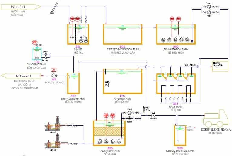 Sơ đồ công nghệ xử lý nước thải nhà máy bia
